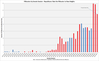 Filibuster-graph1